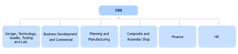 Aircraft Manufacturing & Maintenance Centre - Organization